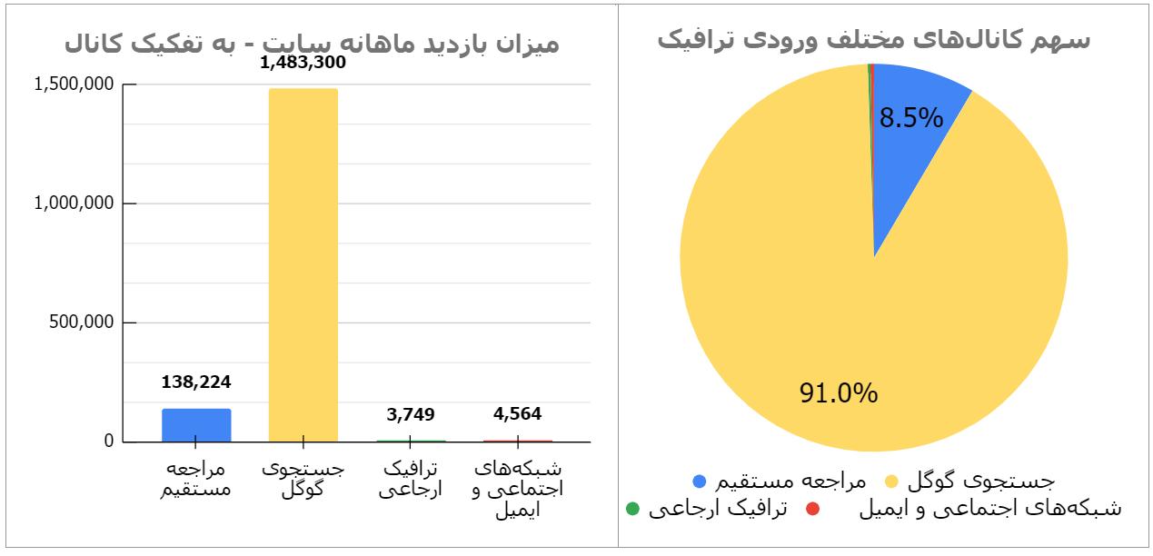 آمار سئو لرن پارسی